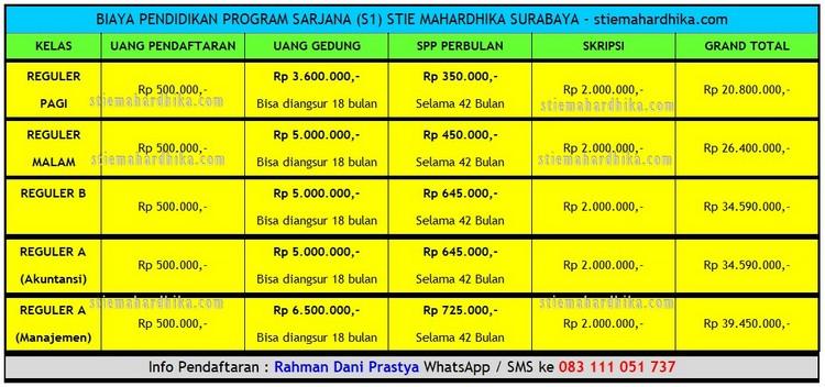 Biaya Kuliah di STIE Mahardhika Program S1